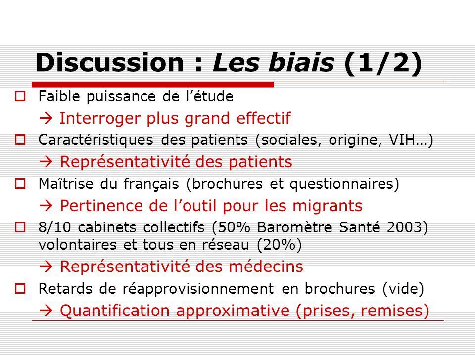 Discussion : Les biais (1/2) Faible puissance de létude Interroger plus grand effectif Caractéristiques des patients (sociales, origine, VIH…) Représe
