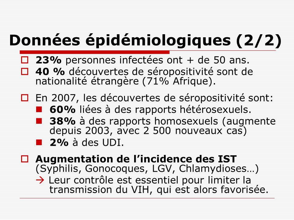 Données épidémiologiques (2/2) 23% personnes infectées ont + de 50 ans. 40 % découvertes de séropositivité sont de nationalité étrangère (71% Afrique)