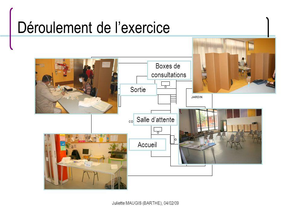 Juliette MAUGIS (BARTHE), 04/02/09 Déroulement de lexercice Accueil Salle dattente Boxes de consultations Sortie