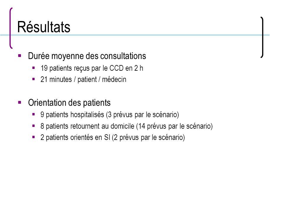 Résultats Durée moyenne des consultations 19 patients reçus par le CCD en 2 h 21 minutes / patient / médecin Orientation des patients 9 patients hospi