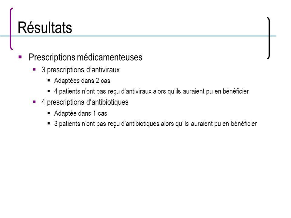 Résultats Prescriptions médicamenteuses 3 prescriptions dantiviraux Adaptées dans 2 cas 4 patients nont pas reçu dantiviraux alors quils auraient pu e