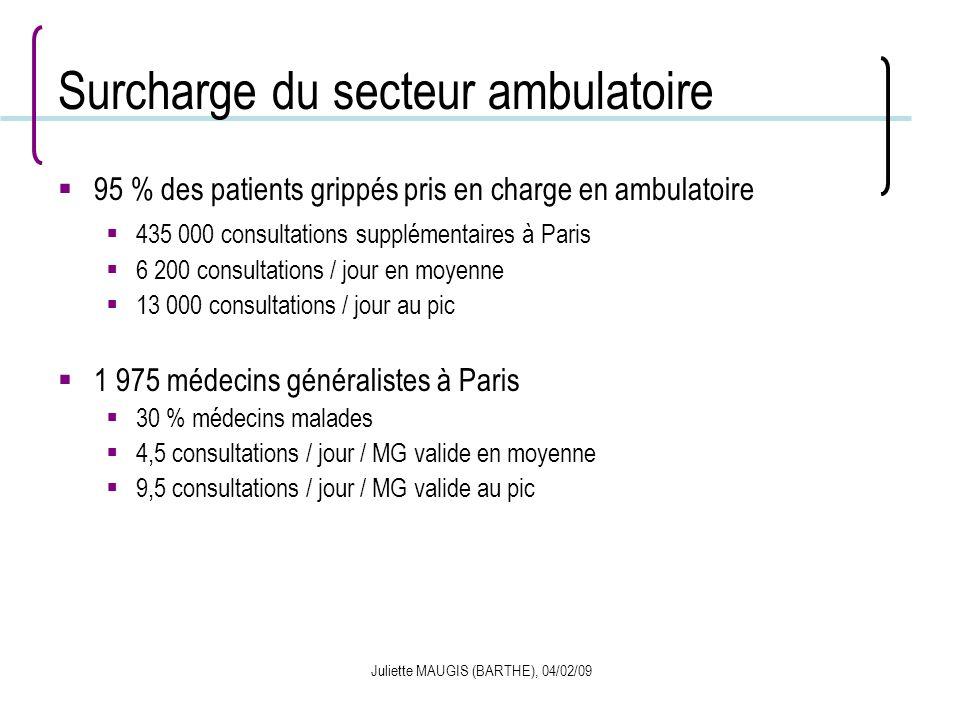 Juliette MAUGIS (BARTHE), 04/02/09 Surcharge du secteur ambulatoire 95 % des patients grippés pris en charge en ambulatoire 435 000 consultations supp