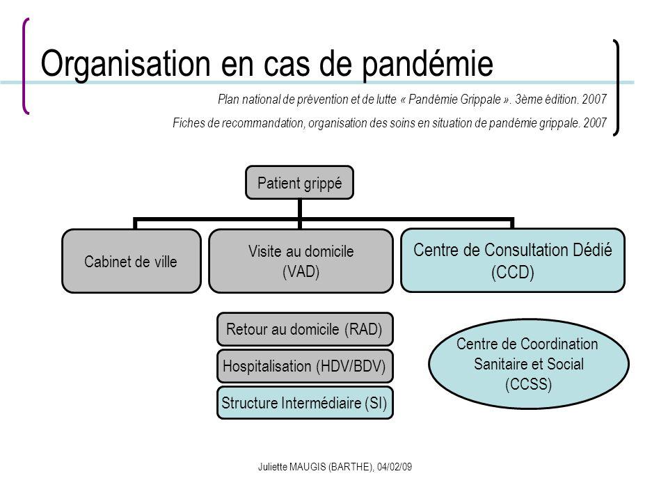 Juliette MAUGIS (BARTHE), 04/02/09 Organisation en cas de pandémie Patient grippé Centre de Consultation Dédié (CCD) Retour au domicile (RAD) Hospital
