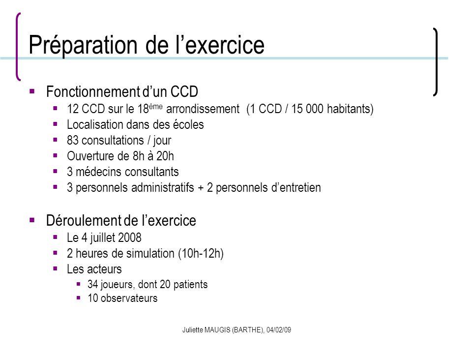 Juliette MAUGIS (BARTHE), 04/02/09 Préparation de lexercice Fonctionnement dun CCD 12 CCD sur le 18 ème arrondissement (1 CCD / 15 000 habitants) Loca