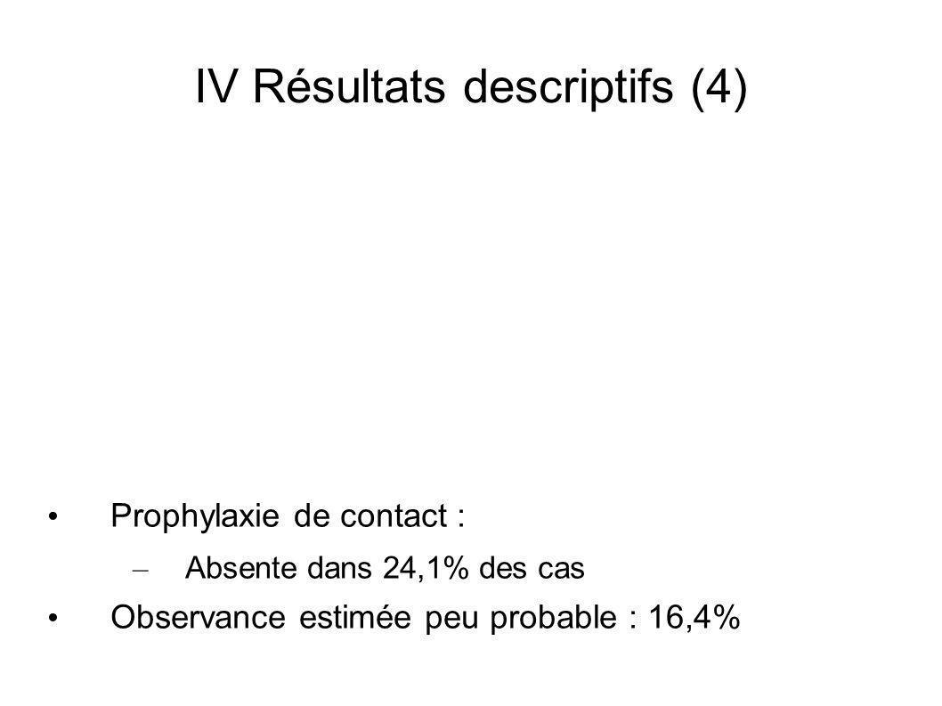 IV Résultats descriptifs (4) Prophylaxie de contact : – Absente dans 24,1% des cas Observance estimée peu probable : 16,4%