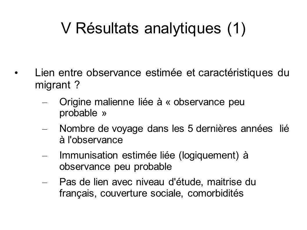 V Résultats analytiques (1) Lien entre observance estimée et caractéristiques du migrant .
