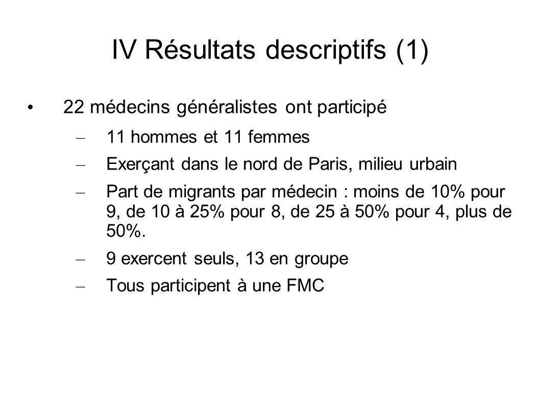IV Résultats descriptifs (1) 22 médecins généralistes ont participé – 11 hommes et 11 femmes – Exerçant dans le nord de Paris, milieu urbain – Part de migrants par médecin : moins de 10% pour 9, de 10 à 25% pour 8, de 25 à 50% pour 4, plus de 50%.