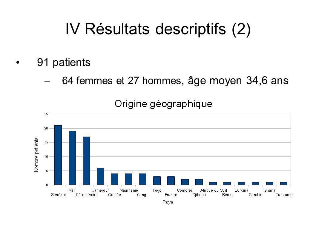 IV Résultats descriptifs (2) 91 patients – 64 femmes et 27 hommes, âge moyen 34,6 ans