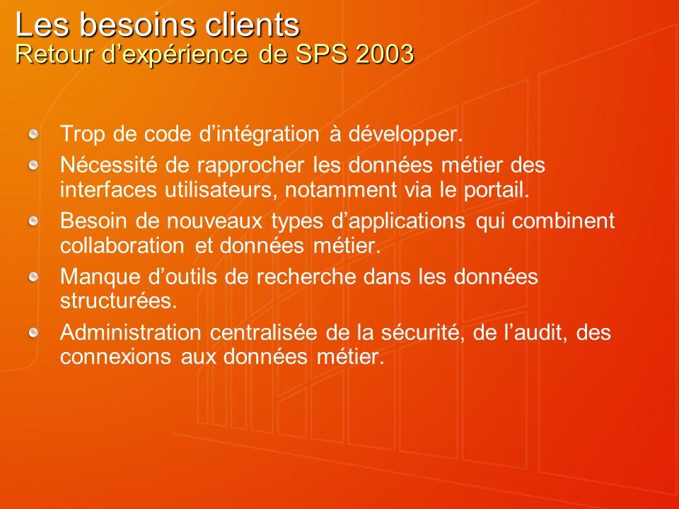 Les besoins clients Retour dexpérience de SPS 2003 Trop de code dintégration à développer. Nécessité de rapprocher les données métier des interfaces u