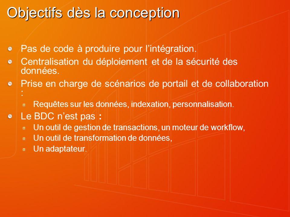 Objectifs dès la conception Pas de code à produire pour lintégration. Centralisation du déploiement et de la sécurité des données. Prise en charge de
