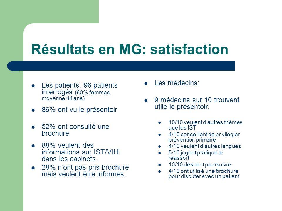 Résultats en MG: satisfaction Les patients: 96 patients interrogés (60% femmes, moyenne 44 ans) 86% ont vu le présentoir 52% ont consulté une brochure.