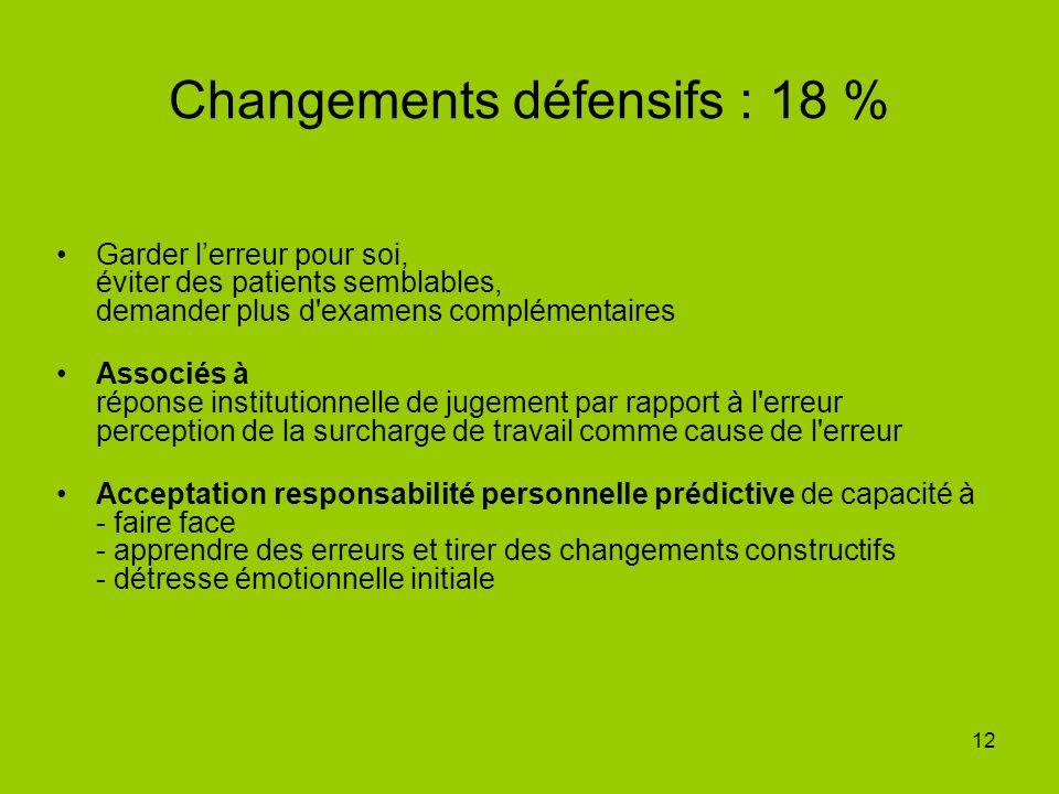 12 Changements défensifs : 18 % Garder lerreur pour soi, éviter des patients semblables, demander plus d'examens complémentaires Associés à réponse in