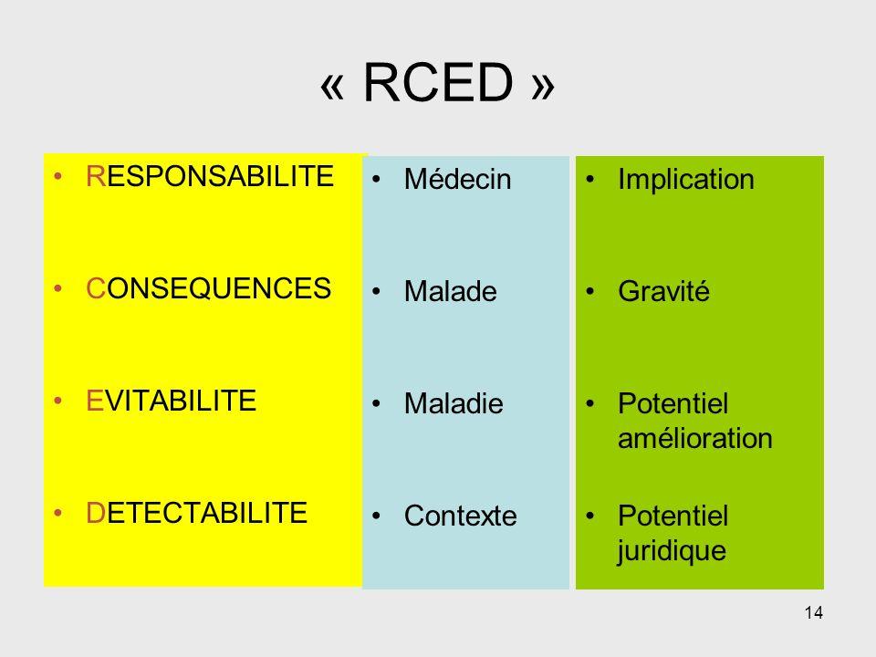 14 « RCED » RESPONSABILITE CONSEQUENCES EVITABILITE DETECTABILITE Médecin Malade Maladie Contexte Implication Gravité Potentiel amélioration Potentiel