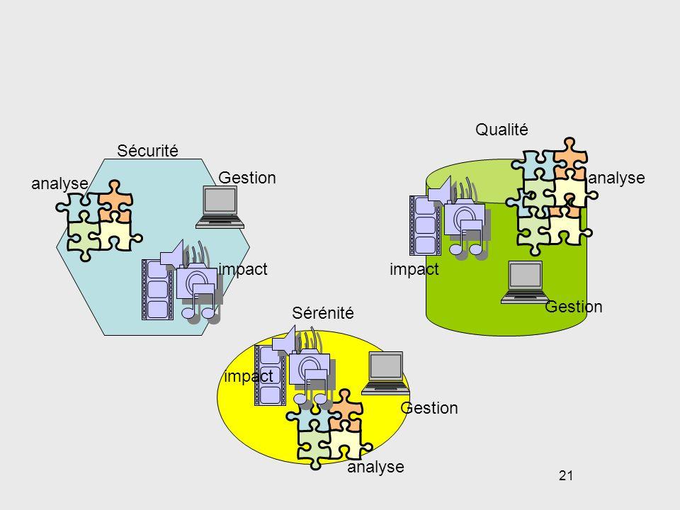 21 Sécurité Qualité Sérénité analyse impact Gestion