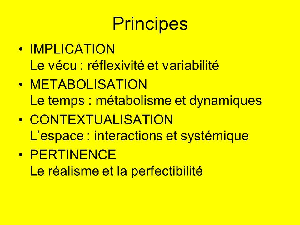 Principes IMPLICATION Le vécu : réflexivité et variabilité METABOLISATION Le temps : métabolisme et dynamiques CONTEXTUALISATION Lespace : interaction