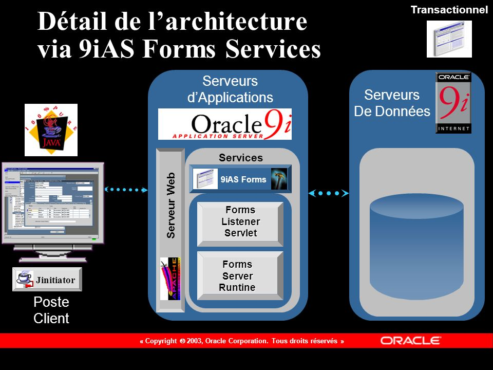 « Copyright 2003, Oracle Corporation.