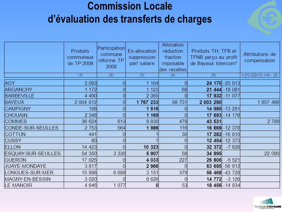 Commission Locale dévaluation des transferts de charges Produits communaux de TP 2008 Participation commune réforme TP 2008 Ex-allocation suppression part salaire Allocation réduction fraction imposable des recettes Produits TH, TFB et TFNB perçu au profit de Bayeux Intercom* Attributions de compensation (1)(2)(3)(4)(5)= [(1)-(2)]+(3) +(4) - (5) AGY2 09301 164024 170-20 913 ARGANCHY1 17201 1236821 444-19 081 BARBEVILLE4 49002 365017 932-11 077 BAYEUX2 004 81201 767 23388 7312 003 2901 857 486 CAMPIGNY18801 516014 985-13 281 CHOUAIN2 34801 169017 693-14 176 COMMES36 6246139 83047943 5312 789 CONDE-SUR-SEULLES2 7535641 98611616 669-12 378 COTTUN441013017 282-16 810 CUSSY8001012 454-12 373 ELLON14 423010 323032 372-7 626 ESQUAY-SUR-SEULLES54 3503 3305 9075834 89522 090 GUERON17 02504 03322726 806-5 521 JUAYE-MONDAYE3 81702 966063 695-56 912 LONGUES-SUR-MER15 8986 6883 15137956 468-43 728 MAGNY-EN-BESSIN3 02008 626014 772-3 126 LE MANOIR4 6461 07705318 456-14 834