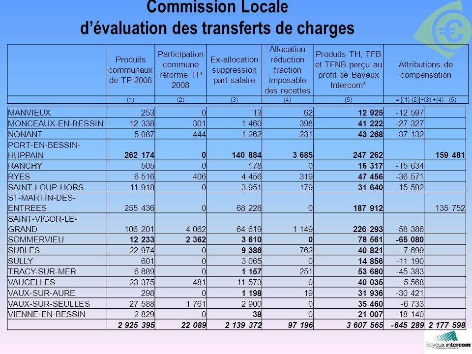 Commission Locale dévaluation des transferts de charges Produits communaux de TP 2008 Participation commune réforme TP 2008 Ex-allocation suppression part salaire Allocation réduction fraction imposable des recettes Produits TH, TFB et TFNB perçu au profit de Bayeux Intercom* Attributions de compensation (1)(2)(3)(4)(5)= [(1)-(2)]+(3) +(4) - (5) MANVIEUX2530136212 925-12 597 MONCEAUX-EN-BESSIN12 3383011 46039841 222-27 327 NONANT5 0874441 26223143 268-37 132 PORT-EN-BESSIN- HUPPAIN262 1740140 8843 685247 262159 481 RANCHY5050178016 317-15 634 RYES6 5164064 45631947 456-36 571 SAINT-LOUP-HORS11 91803 95117931 640-15 592 ST-MARTIN-DES- ENTREES255 436068 2280187 912135 752 SAINT-VIGOR-LE- GRAND106 2014 06264 6191 149226 293-58 386 SOMMERVIEU12 2332 3623 610078 561-65 080 SUBLES22 97409 38676240 821-7 699 SULLY60103 065014 856-11 190 TRACY-SUR-MER6 88901 15725153 680-45 383 VAUCELLES23 37548111 573040 035-5 568 VAUX-SUR-AURE29801 1981931 936-30 421 VAUX-SUR-SEULLES27 5881 7612 900035 460-6 733 VIENNE-EN-BESSIN2 829038021 007-18 140 2 925 39522 0892 139 37297 1963 607 565-645 2892 177 598