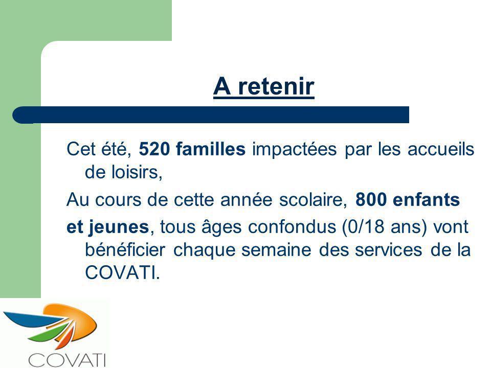 A retenir Cet été, 520 familles impactées par les accueils de loisirs, Au cours de cette année scolaire, 800 enfants et jeunes, tous âges confondus (0/18 ans) vont bénéficier chaque semaine des services de la COVATI.