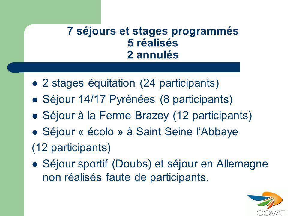 7 séjours et stages programmés 5 réalisés 2 annulés 2 stages équitation (24 participants) Séjour 14/17 Pyrénées (8 participants) Séjour à la Ferme Brazey (12 participants) Séjour « écolo » à Saint Seine lAbbaye (12 participants) Séjour sportif (Doubs) et séjour en Allemagne non réalisés faute de participants.