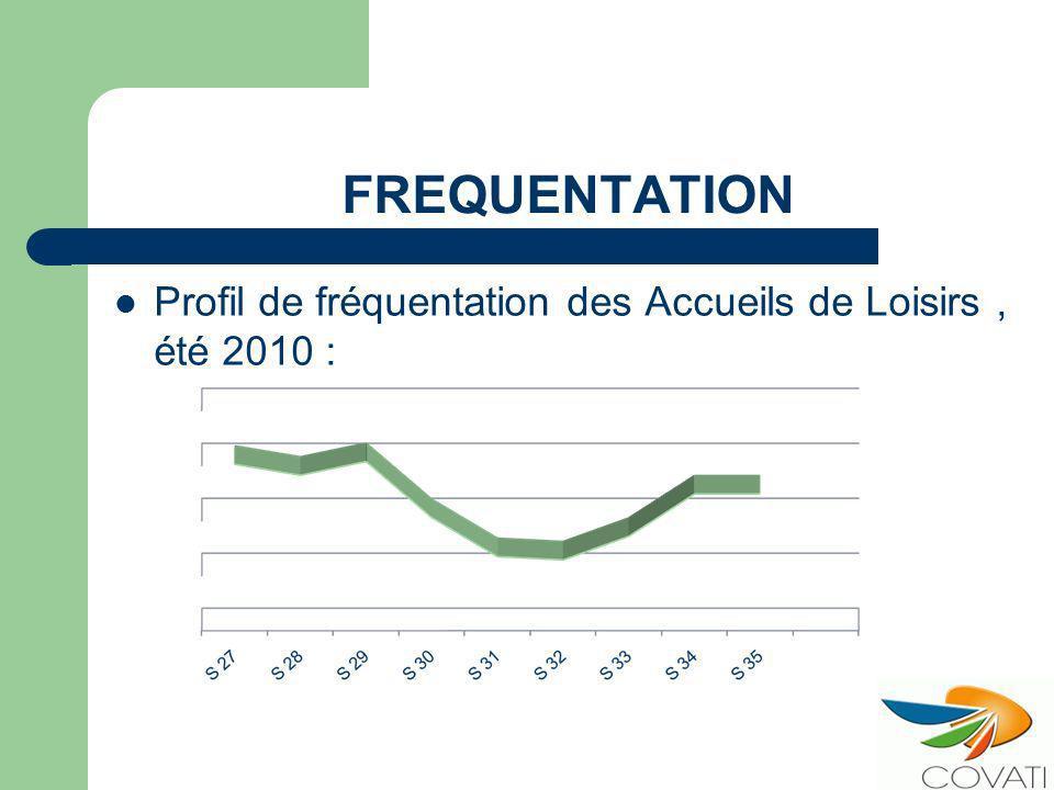 FREQUENTATION Profil de fréquentation des Accueils de Loisirs, été 2010 :