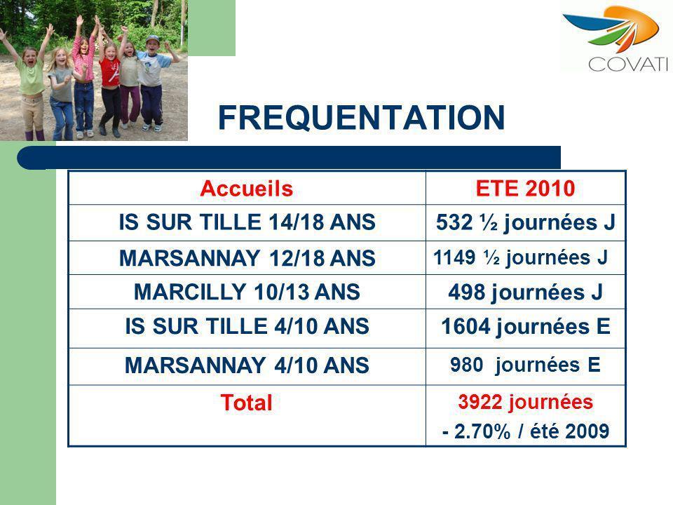 FREQUENTATION AccueilsETE 2010 IS SUR TILLE 14/18 ANS532 ½ journées J MARSANNAY 12/18 ANS 1149 ½ journées J MARCILLY 10/13 ANS498 journées J IS SUR TILLE 4/10 ANS1604 journées E MARSANNAY 4/10 ANS 980 journées E Total 3922 journées - 2.70% / été 2009
