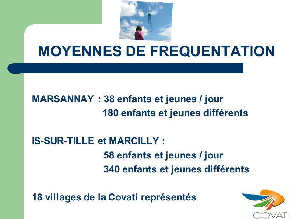 MOYENNES DE FREQUENTATION MARSANNAY : 38 enfants et jeunes / jour 180 enfants et jeunes différents IS-SUR-TILLE et MARCILLY : 58 enfants et jeunes / jour 340 enfants et jeunes différents 18 villages de la Covati représentés