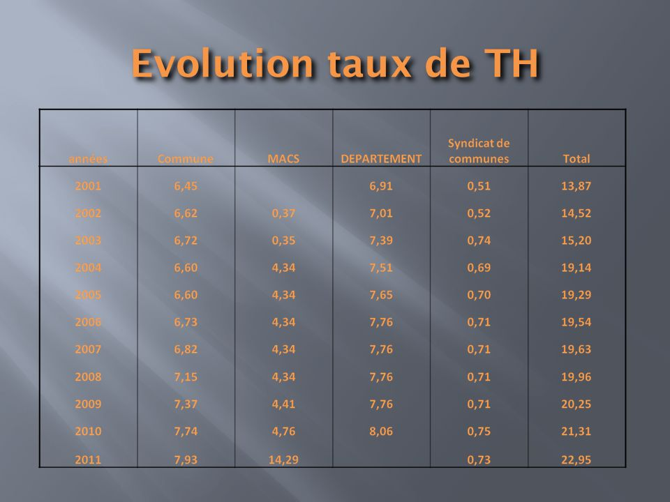Evolution taux de TH