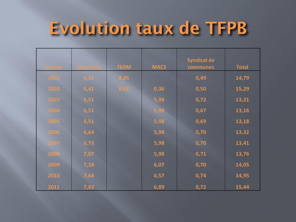 Evolution taux de TFPB