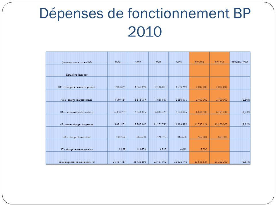 Dépenses de fonctionnement BP 2010
