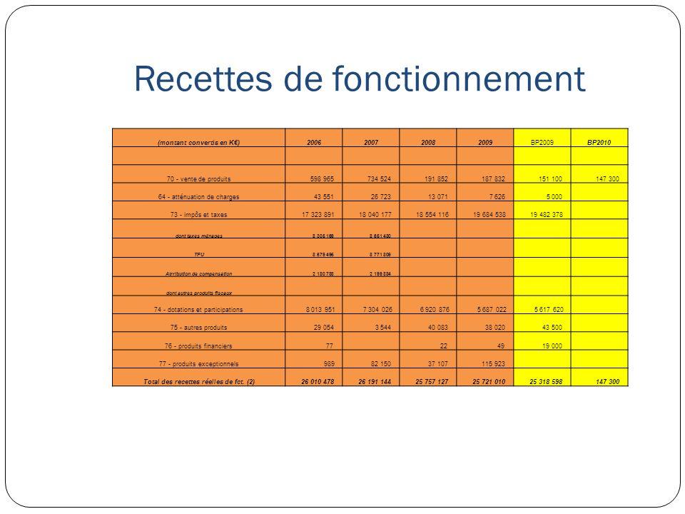 Recettes de fonctionnement (montant convertis en K)2006200720082009BP2009BP2010 70 - vente de produits 598 965 734 524 191 852 187 832 151 100 147 300