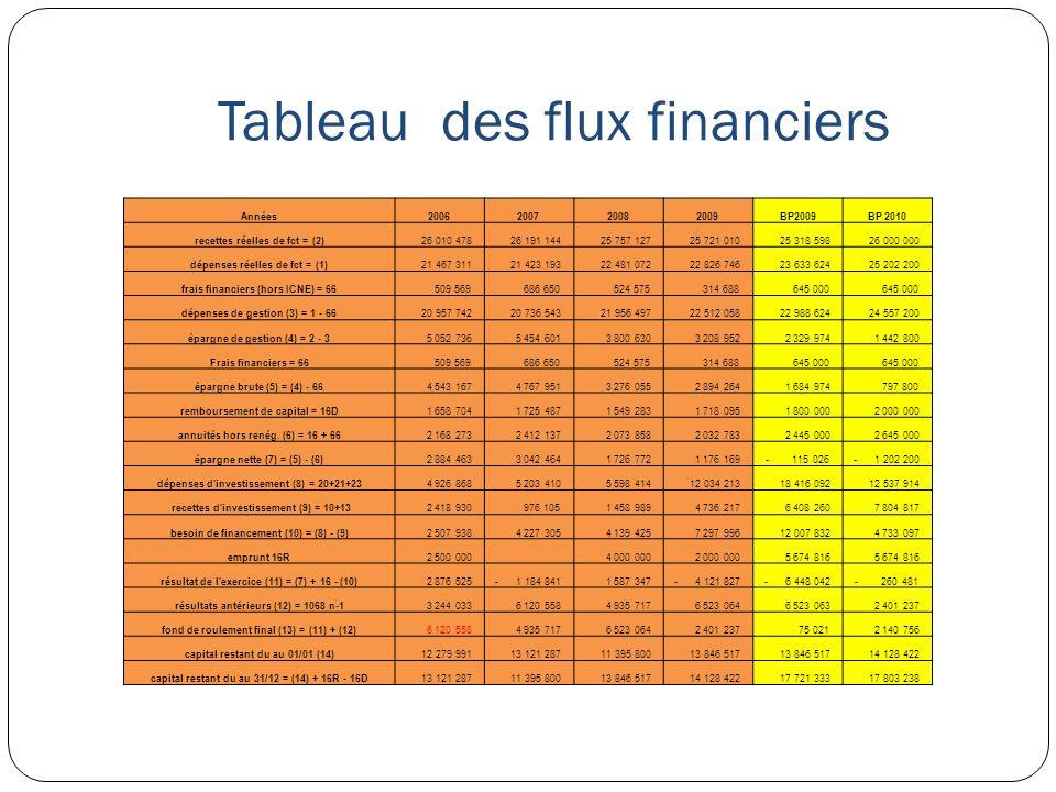 Tableau des flux financiers Années2006200720082009BP2009BP 2010 recettes réelles de fct = (2) 26 010 478 26 191 144 25 757 127 25 721 010 25 318 598 2