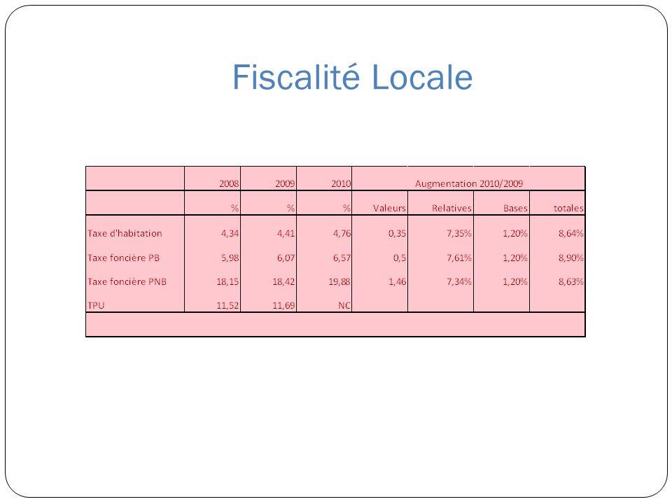 Fiscalité Locale