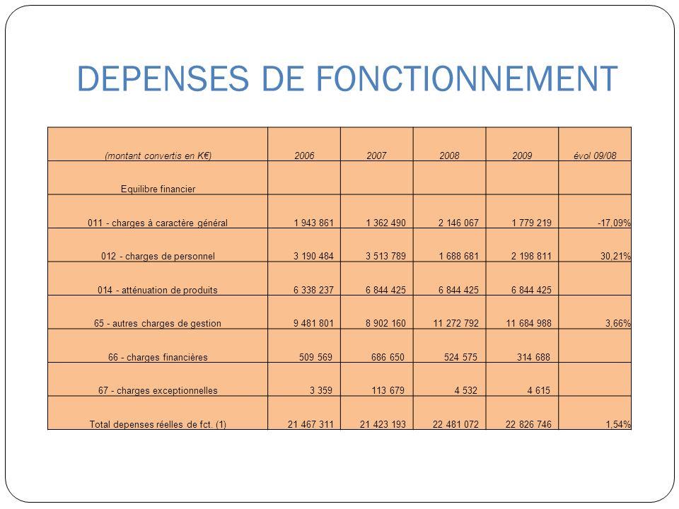 DEPENSES DE FONCTIONNEMENT (montant convertis en K)2006200720082009évol 09/08 Equilibre financier 011 - charges à caractère général 1 943 861 1 362 49
