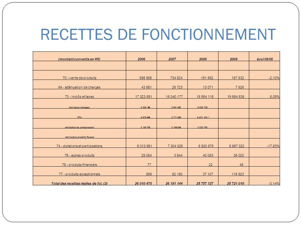 RECETTES DE FONCTIONNEMENT (montant convertis en K)2006200720082009 évol 09/08 70 - vente de produits 598 965 734 524 191 852 187 832-2,10% 64 - attén
