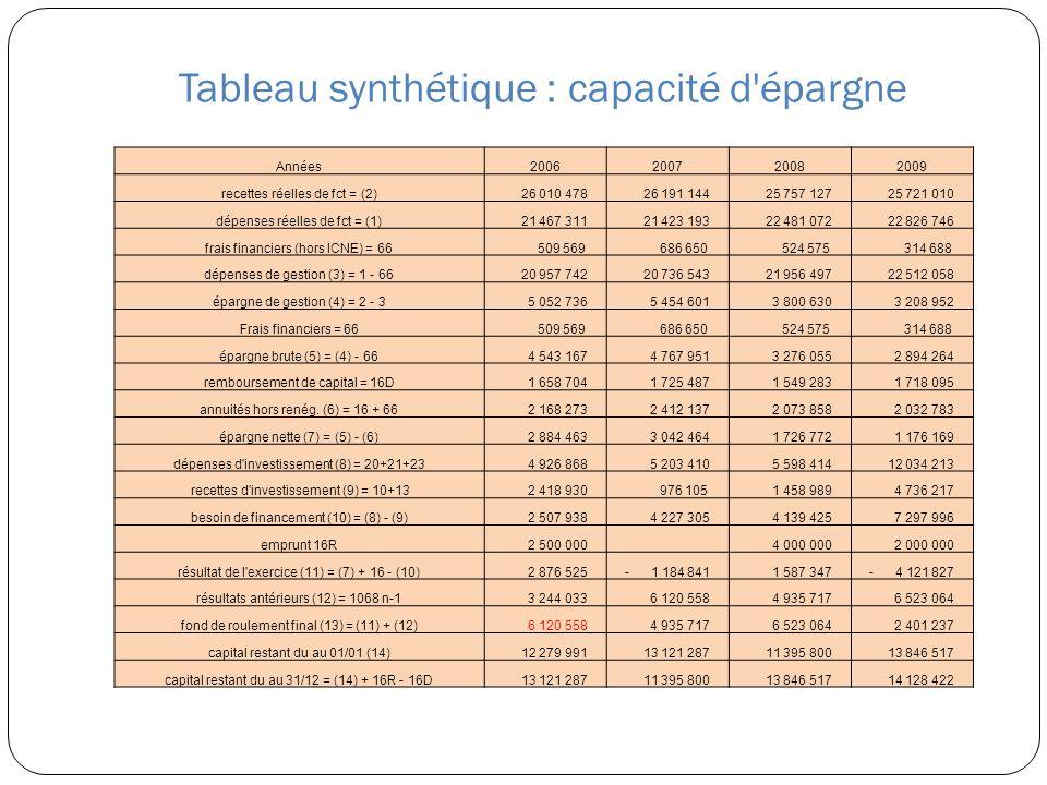 Tableau synthétique : capacité d'épargne Années2006200720082009 recettes réelles de fct = (2) 26 010 478 26 191 144 25 757 127 25 721 010 dépenses rée