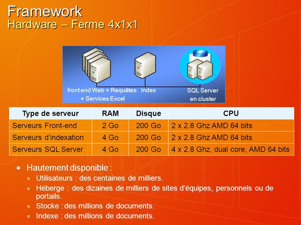 Framework Hardware – Ferme 4x1x1 Hautement disponible : Utilisateurs :des centaines de milliers. Héberge :des dizaines de milliers de sites déquipes,