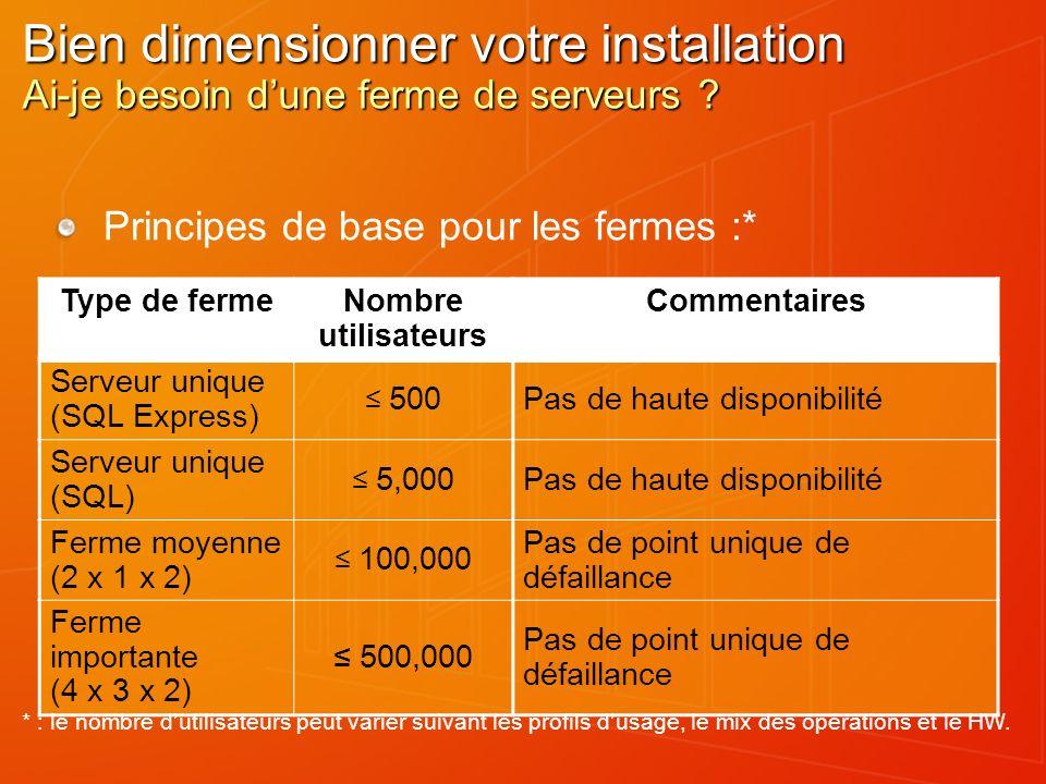 Bien dimensionner votre installation Ai-je besoin dune ferme de serveurs ? Type de fermeNombre utilisateurs Commentaires Serveur unique (SQL Express)