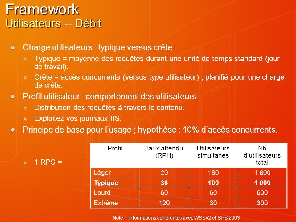 Framework Utilisateurs – Débit Charge utilisateurs : typique versus crête : Typique = moyenne des requêtes durant une unité de temps standard (jour de