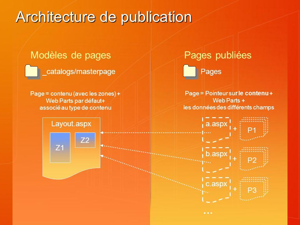 Architecture de publication a.aspx Layout.aspx _catalogs/masterpagePages Modèles de pagesPages publiées Z1 Z2 … b.aspx c.aspx P1 P2 P3 + + + Page = co