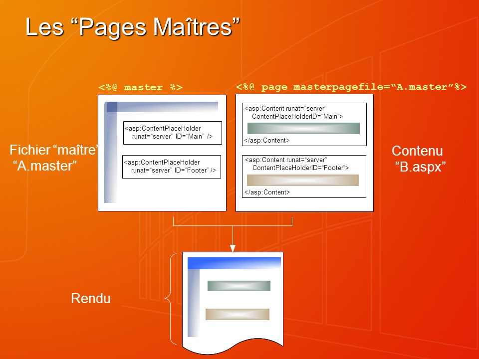 Les Pages Maîtres Fichier maître: A.master Contenu B.aspx Rendu