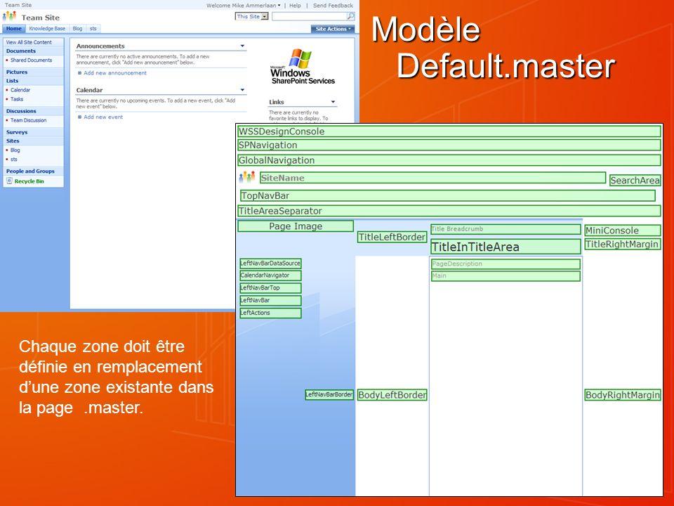 Modèle Default.master Chaque zone doit être définie en remplacement dune zone existante dans la page.master.