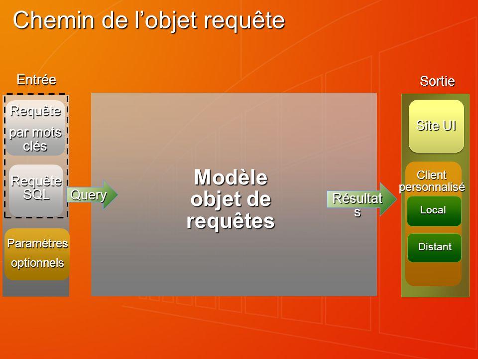Chemin de lobjet requête Modèle objet de requêtes Entrée Sortie Requête SQL Paramètresoptionnels Site UI Client personnalisé Local Distant Requête par mots clés Résultat s Query