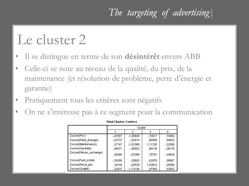 Le cluster 2 Il se distingue en terme de son désintérêt envers ABB Celle-ci se note au niveau de la qualité, du prix, de la maintenance (et résolution