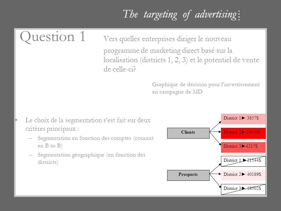 Question 1 Vers quelles entreprises diriger le nouveau programme de marketing direct basé sur la localisation (districts 1, 2, 3) et le potentiel de v