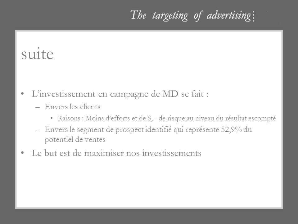 suite Linvestissement en campagne de MD se fait : –Envers les clients Raisons : Moins defforts et de $, - de risque au niveau du résultat escompté –En