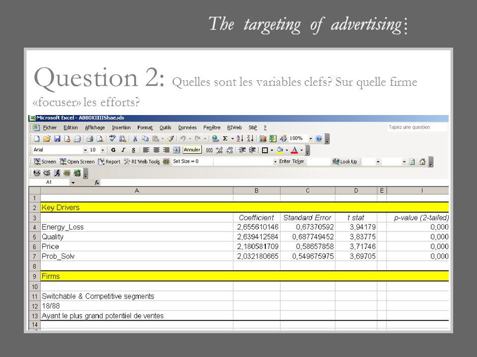 Question 2: Quelles sont les variables clefs? Sur quelle firme «focuser» les efforts? Quelles sont les variables clés pour faire un choix dans ce marc