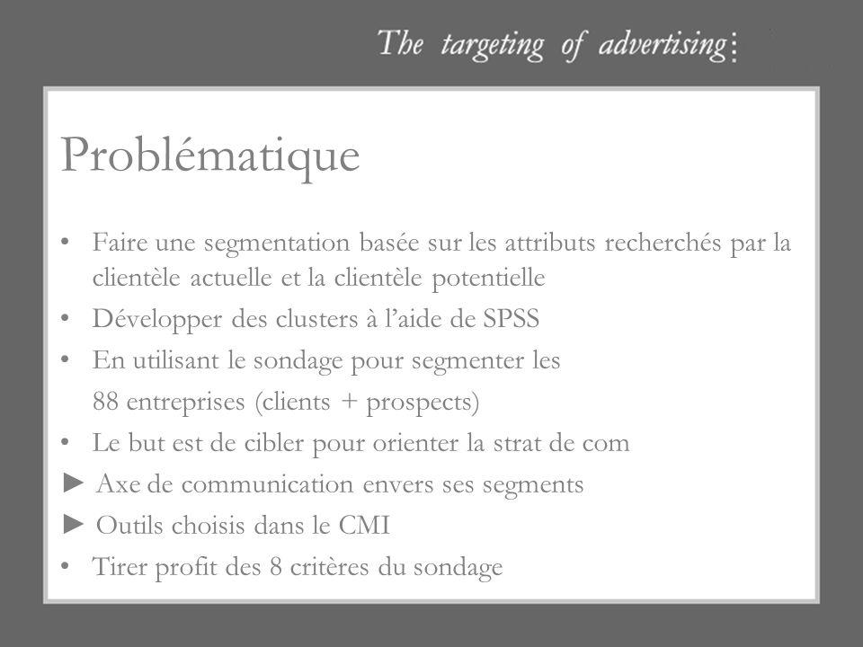Problématique Faire une segmentation basée sur les attributs recherchés par la clientèle actuelle et la clientèle potentielle Développer des clusters