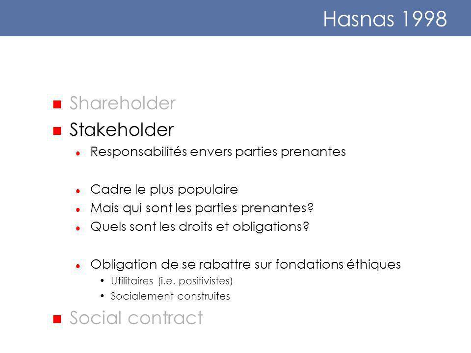 Hasnas 1998 Shareholder Stakeholder Responsabilités envers parties prenantes Cadre le plus populaire Mais qui sont les parties prenantes.
