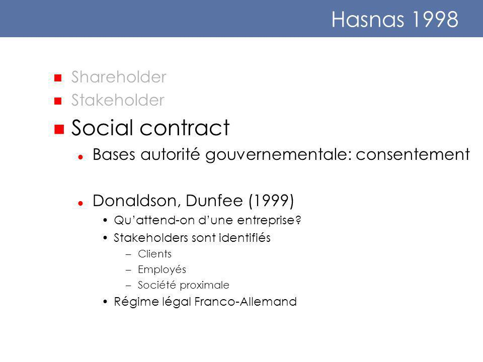 Hasnas 1998 Shareholder Stakeholder Social contract Bases autorité gouvernementale: consentement Donaldson, Dunfee (1999) Quattend-on dune entreprise.